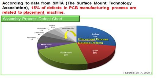 SMT Placement Processing