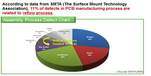 Reflow Soldering Processing