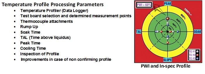 Temperature Profiling Service